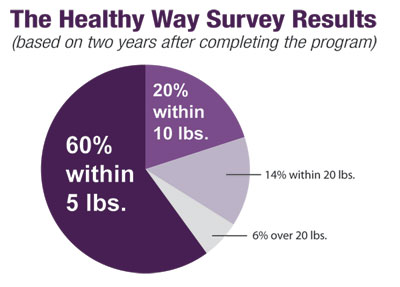 Survey Result Pie Chart; 60% within 5 lbs, 20% within 10 lbs, 14% within 20 lbs, 6% over 20 lbs.