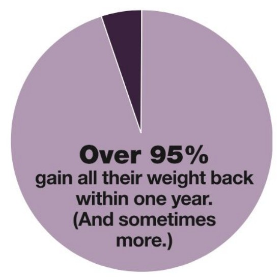 Failure rate of people who diet on their own